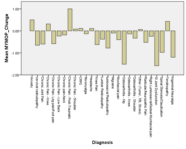 Symptom Changes with Acupuncture Treatments (Down is Better)